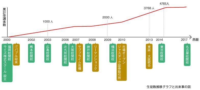 ライズ株式スクールの伝統と実績最新グラフ画像